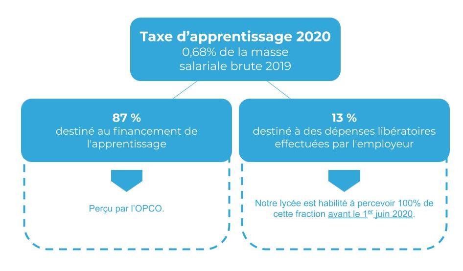 Schéma taxe 2020