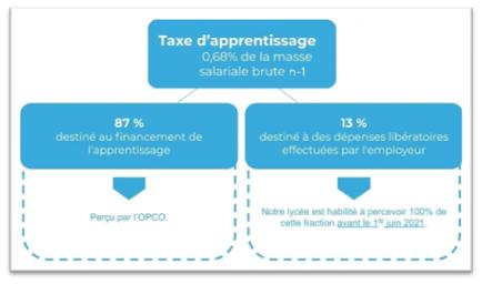 Taxe apprentissage21